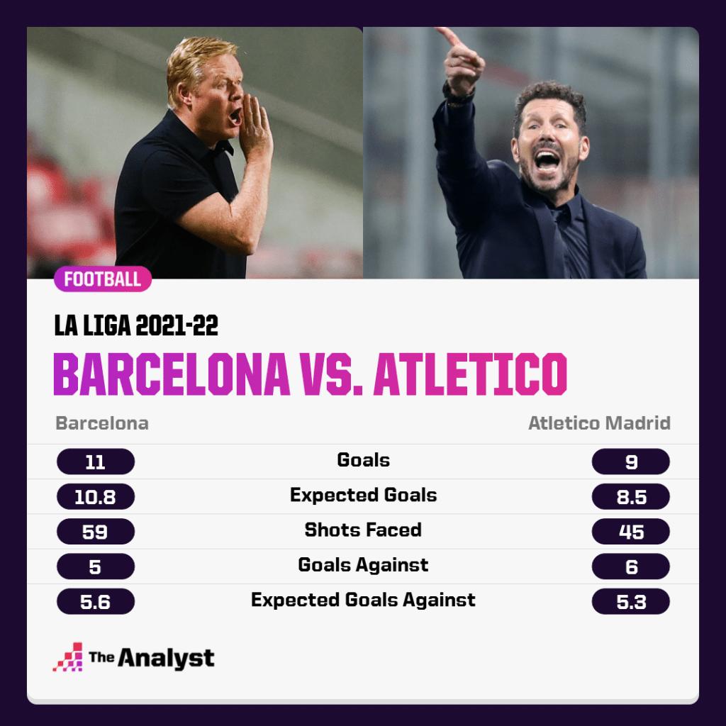 Barcelona vs. Atletico Madrid La Liga 2021-22