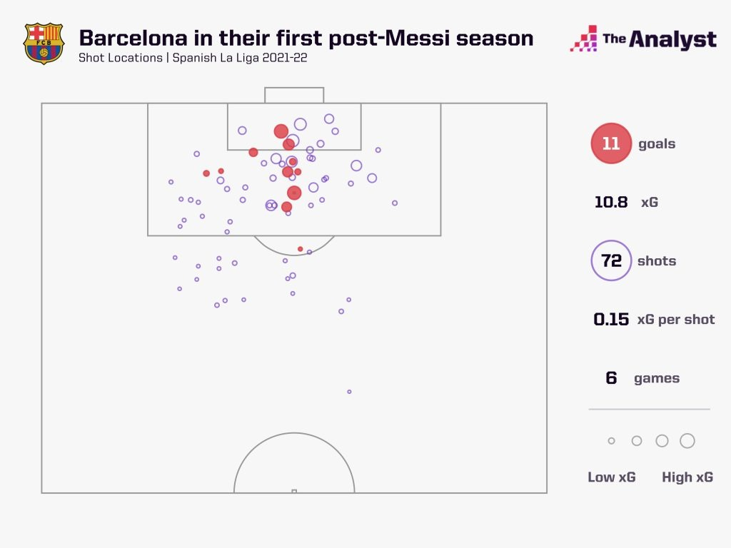 Barcelona xG map 2021-22 - post messi