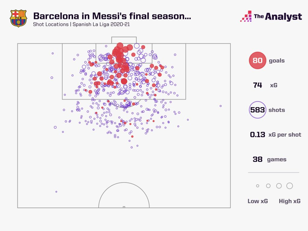 Barcelona xG map in last Messi season
