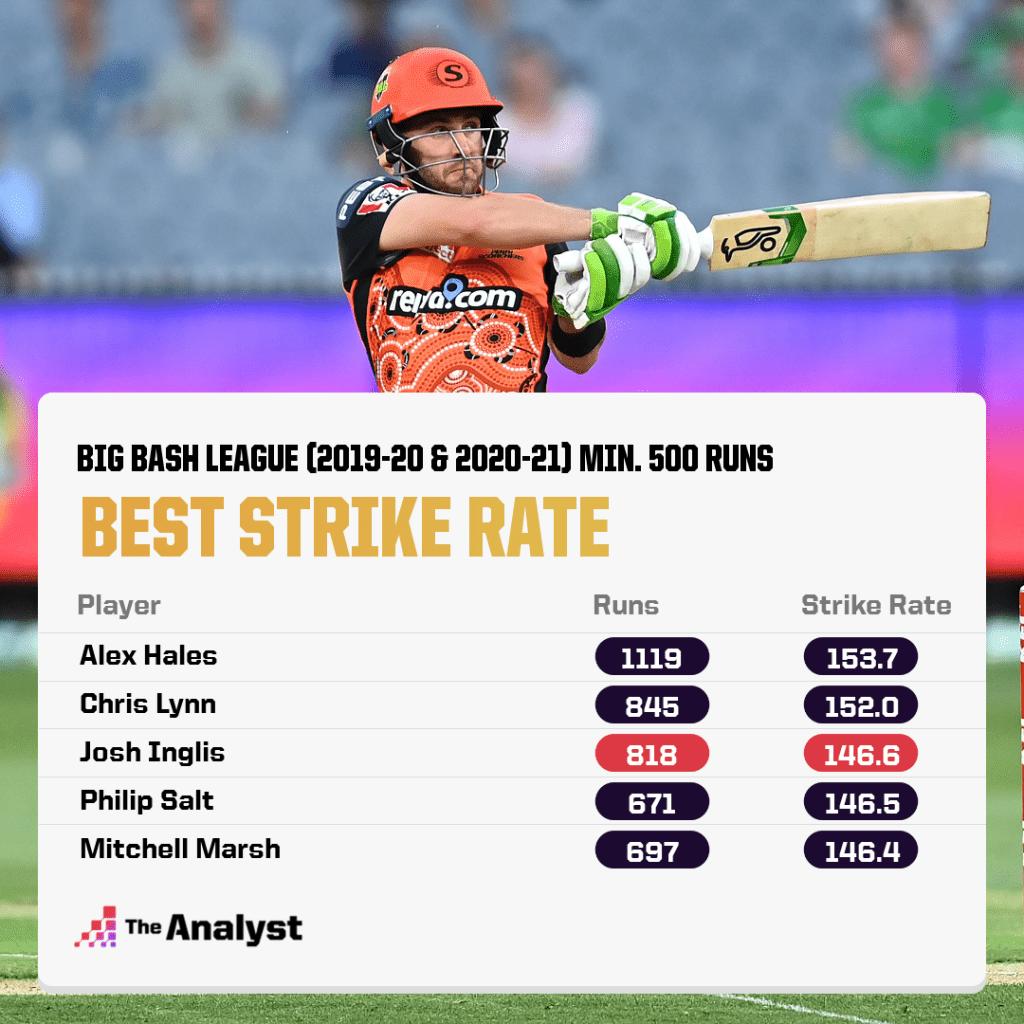 Big Bash League Best Strike Rate