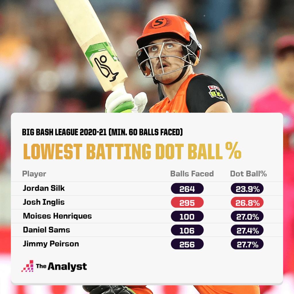 Big Bash League Lowest Dot Ball Percentage