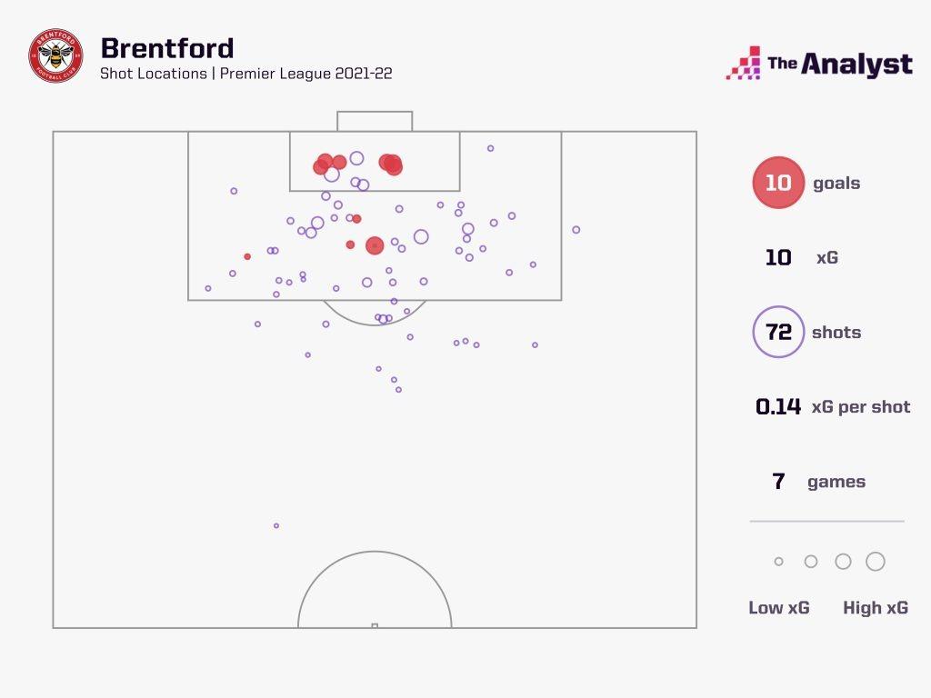 Brentford shots