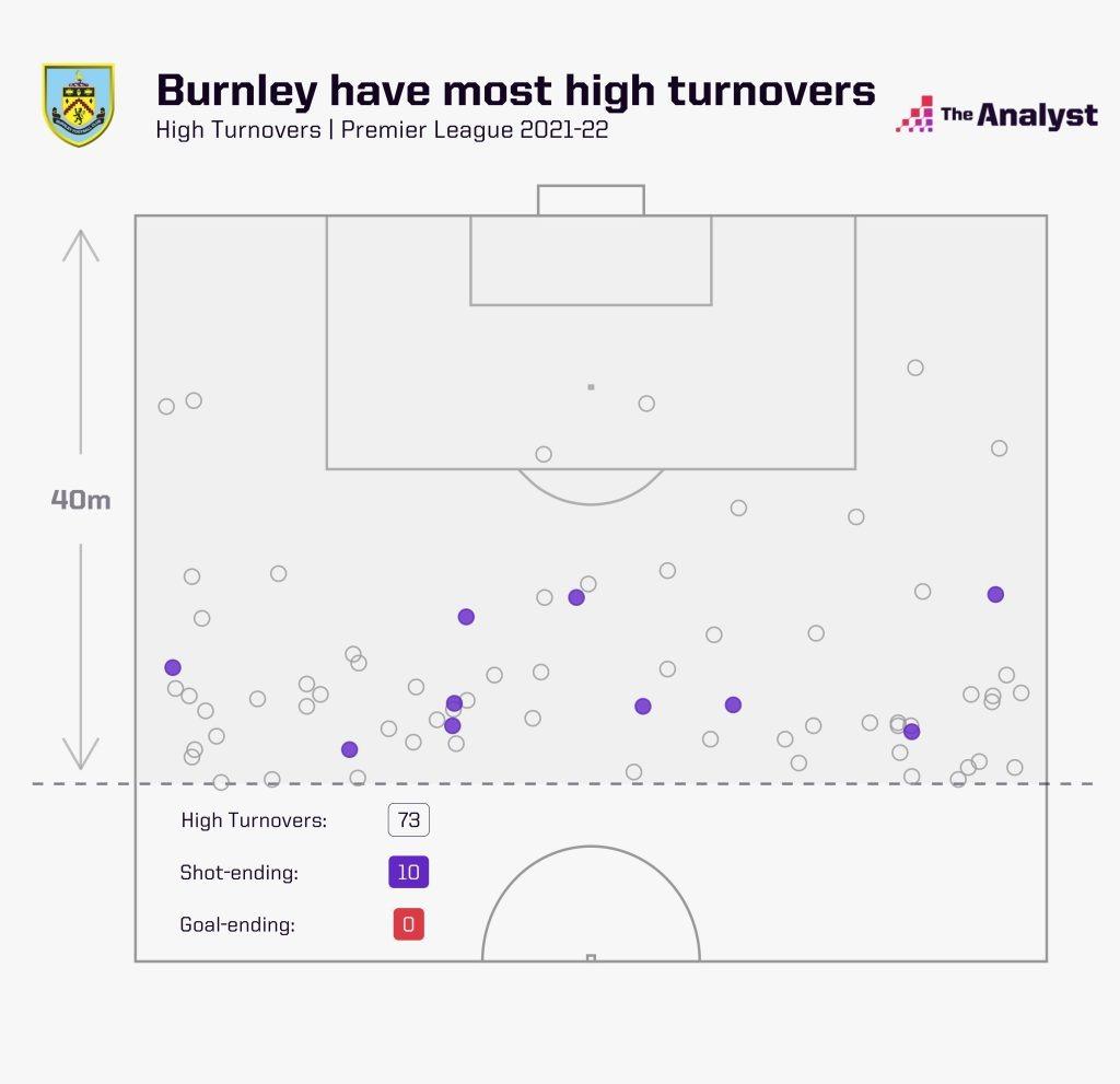 Burnley High Turnovers PL 2021-22