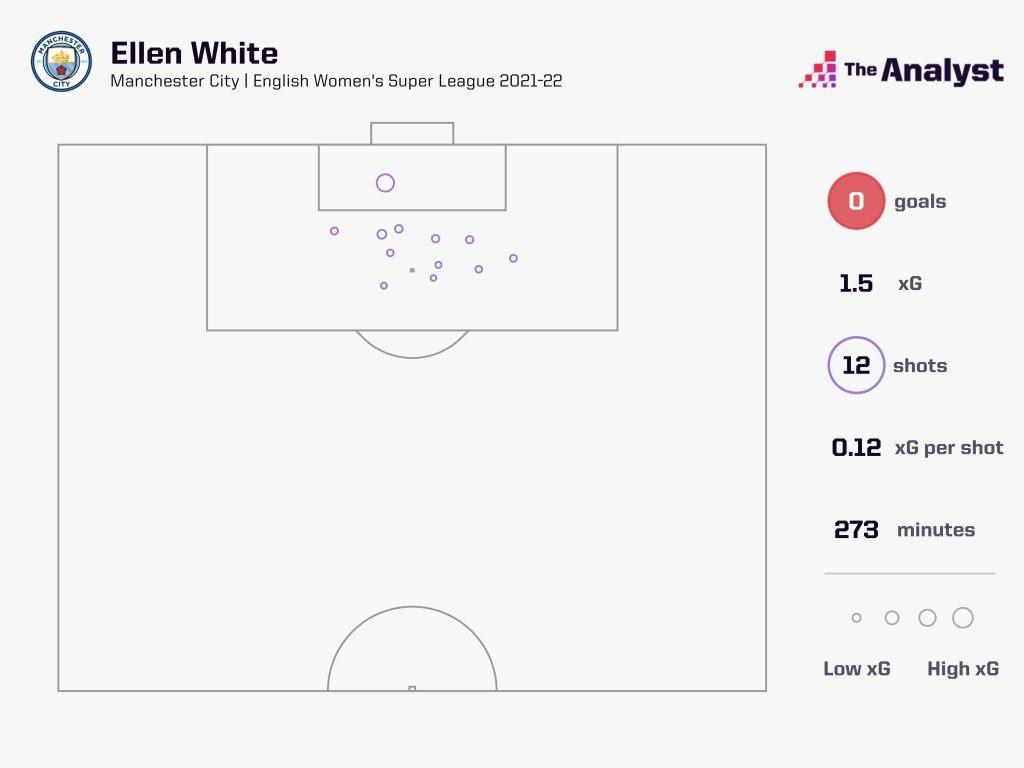 Ellen White 2021-22 WSL