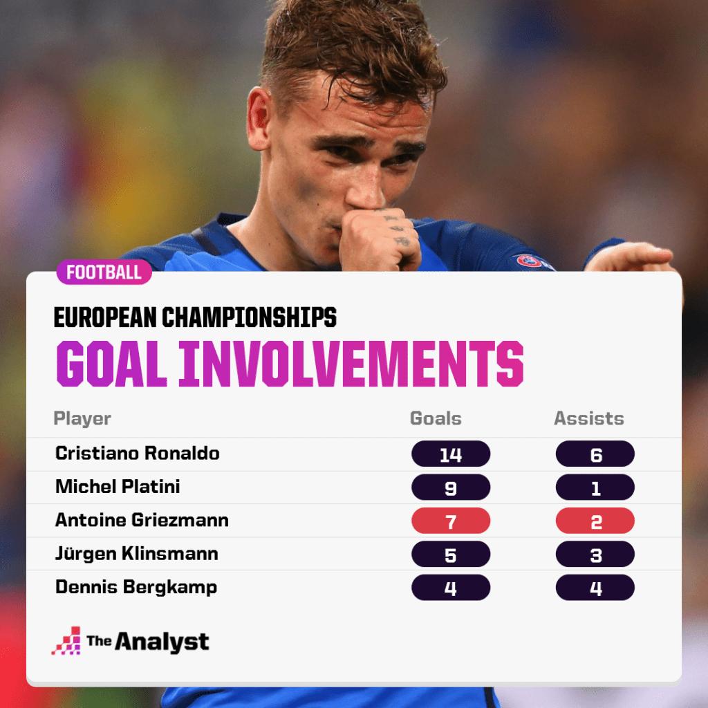 European Championships Most Goal Involvements