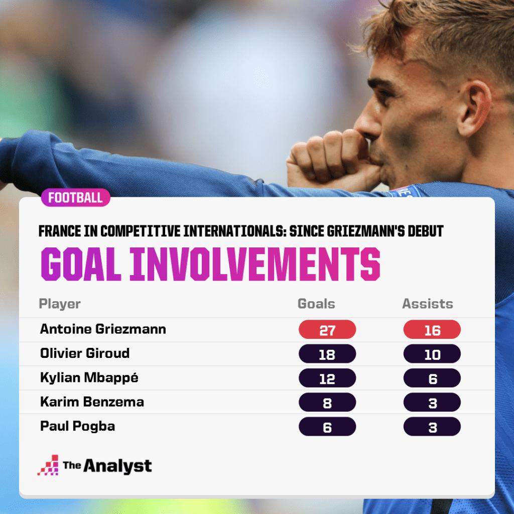 France Since Griezmann Debut - most goal involvements