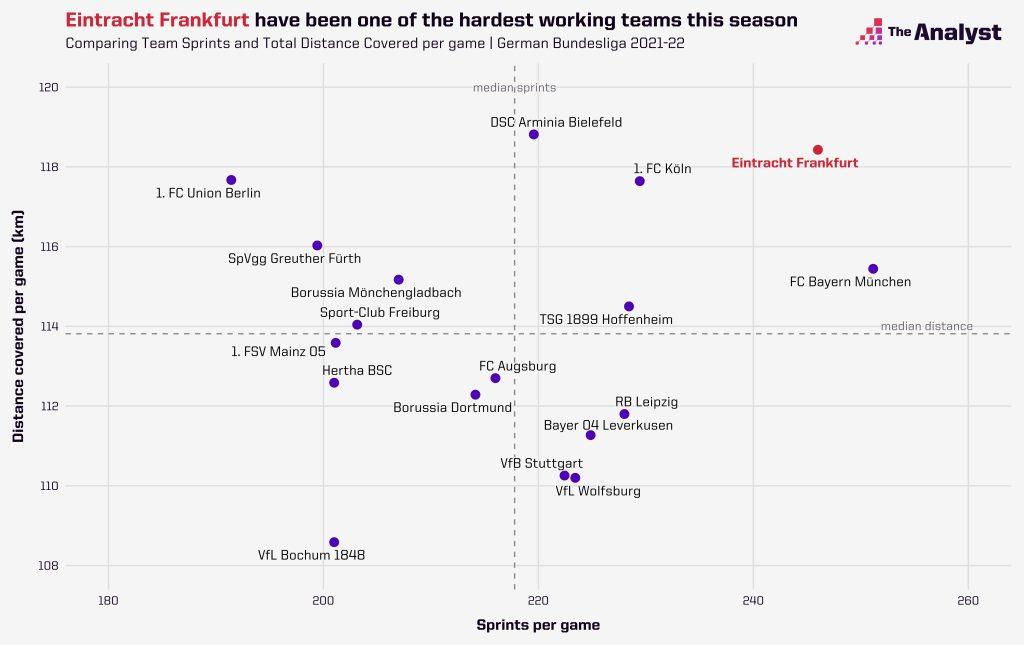 Bundesliga running data