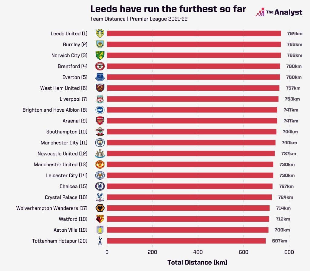 Furthest Distance Ran Premier League