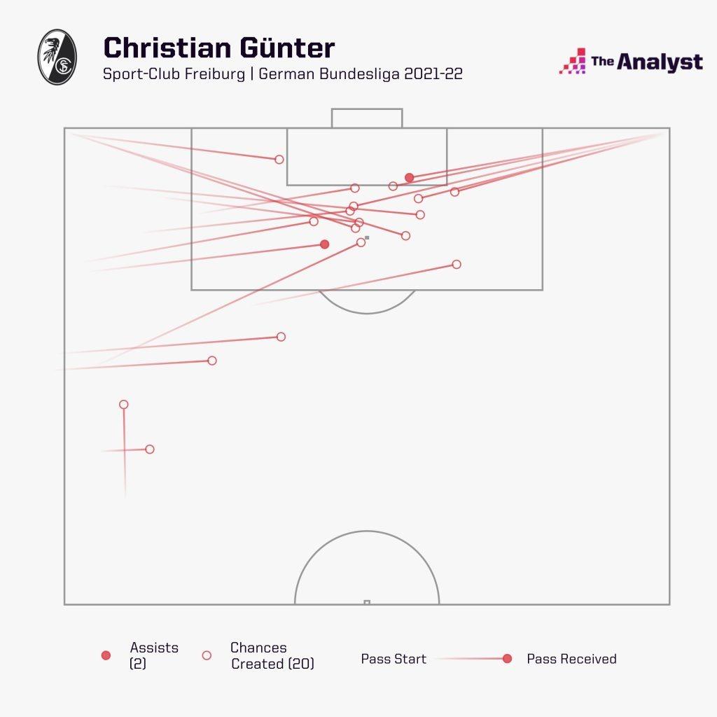 Christian Günter assists