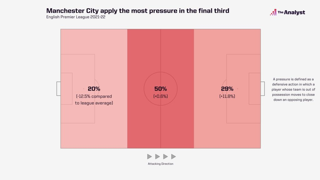 man-city-pressures-by-third