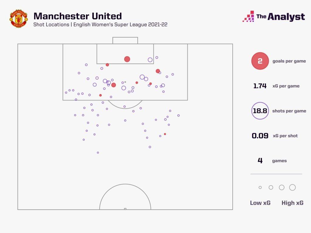 Man Utd xG