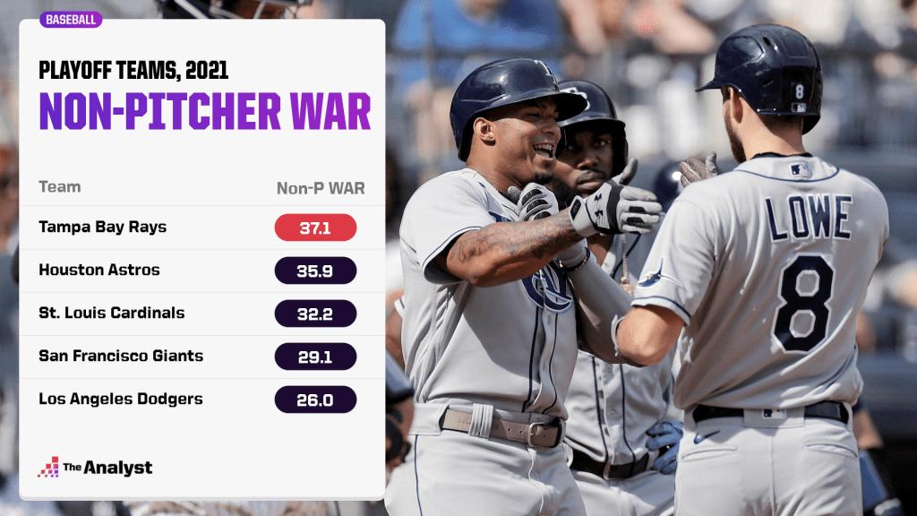 non-pitching WAR rankings