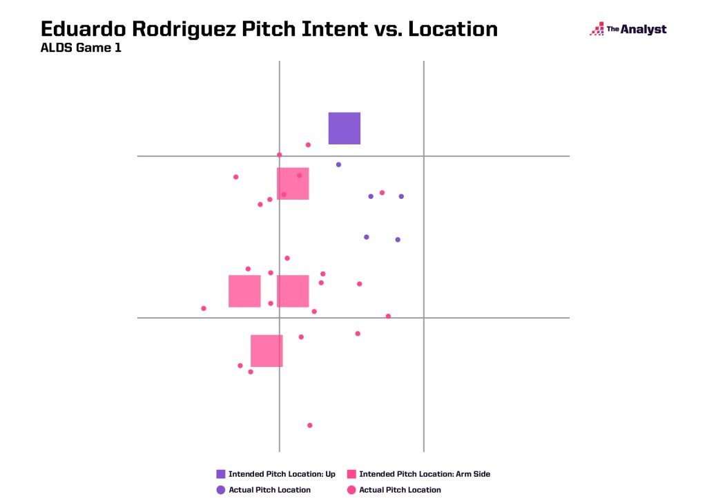 Eduardo Rodriguez Pitch Intent vs. Location