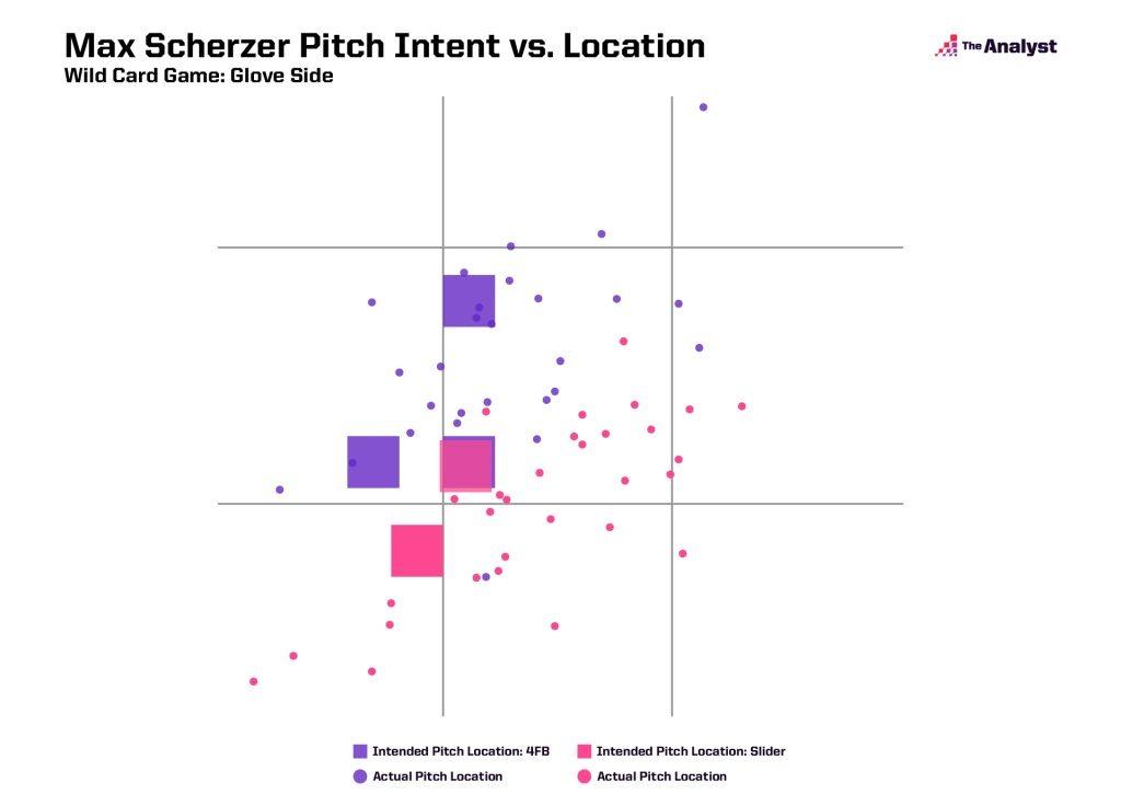 Max Scherzer Pitch Intent vs. Location