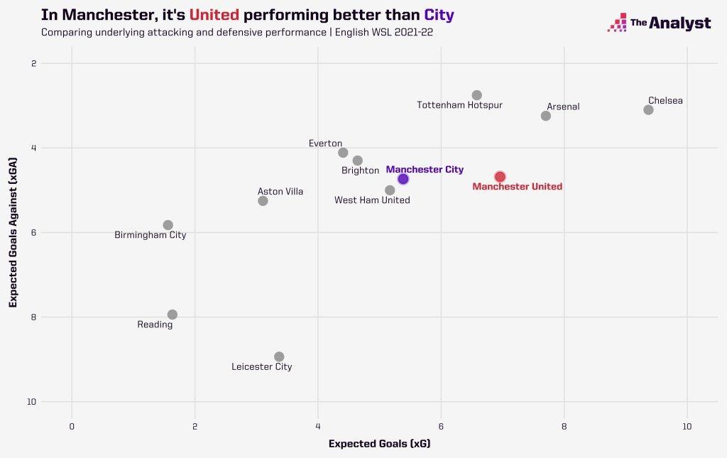 Man City v Man Utd xG