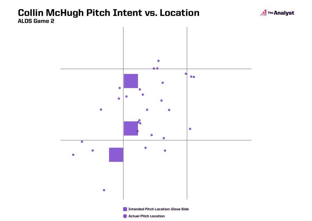 Collin McHugh Pitch Intent vs. Location ALDS Game 2