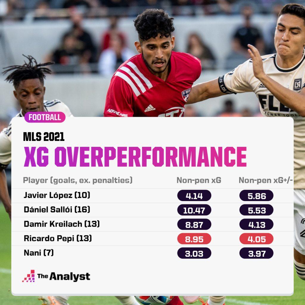 MLS 2021 xG Overperformance