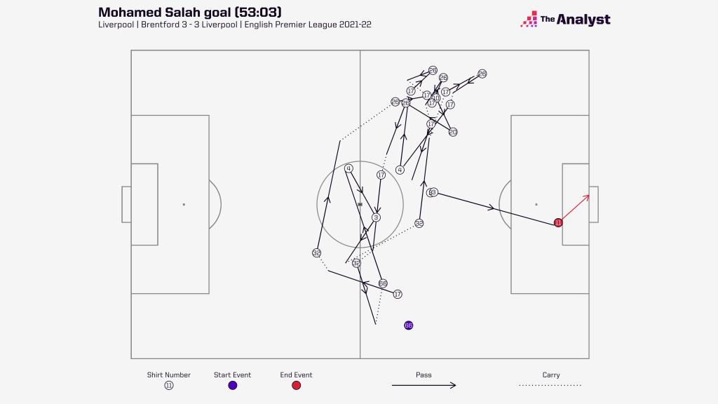 Mohamed Salah goal sequence vs. Brentford