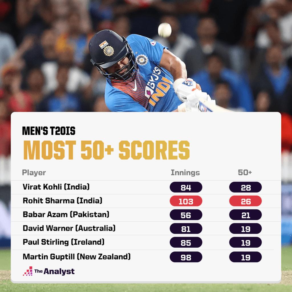Most 50+ scores in t20 men's cricket