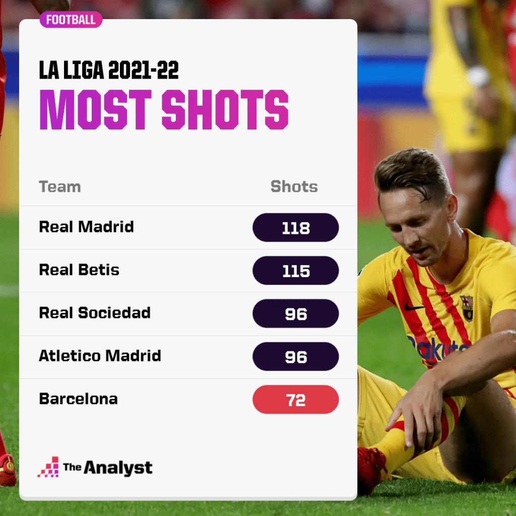 Most Shots La Liga 2021-22