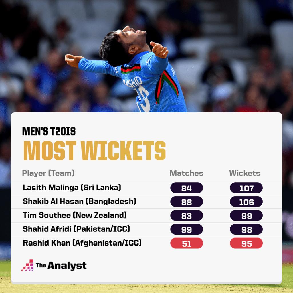 Most Wickets in T20 internationals