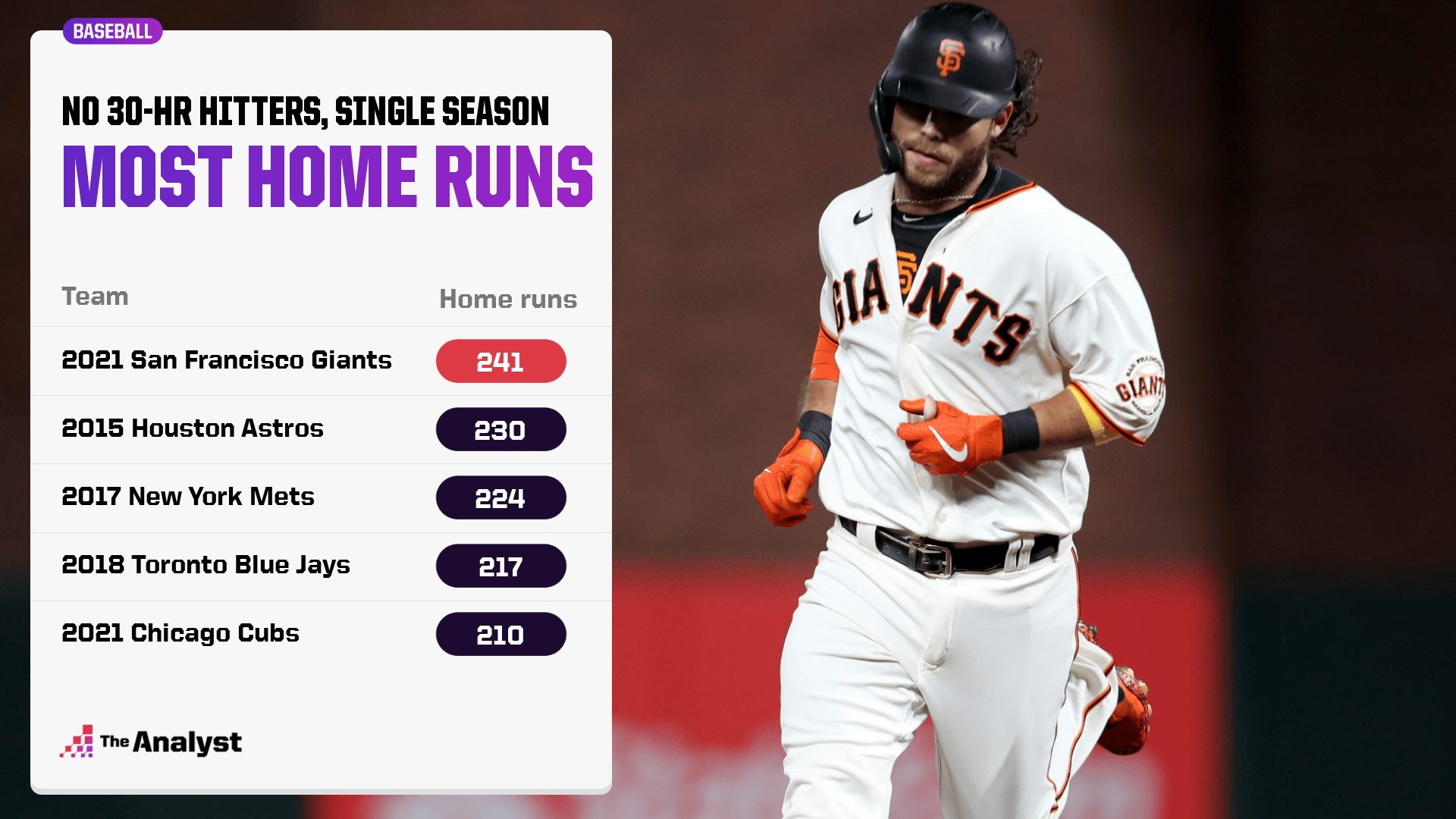 Most Home Runs without a 30 home run hitter