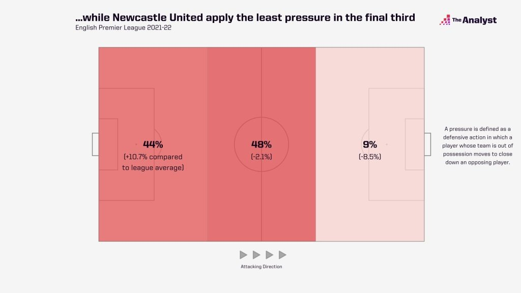 newcastle-pressures-by-third