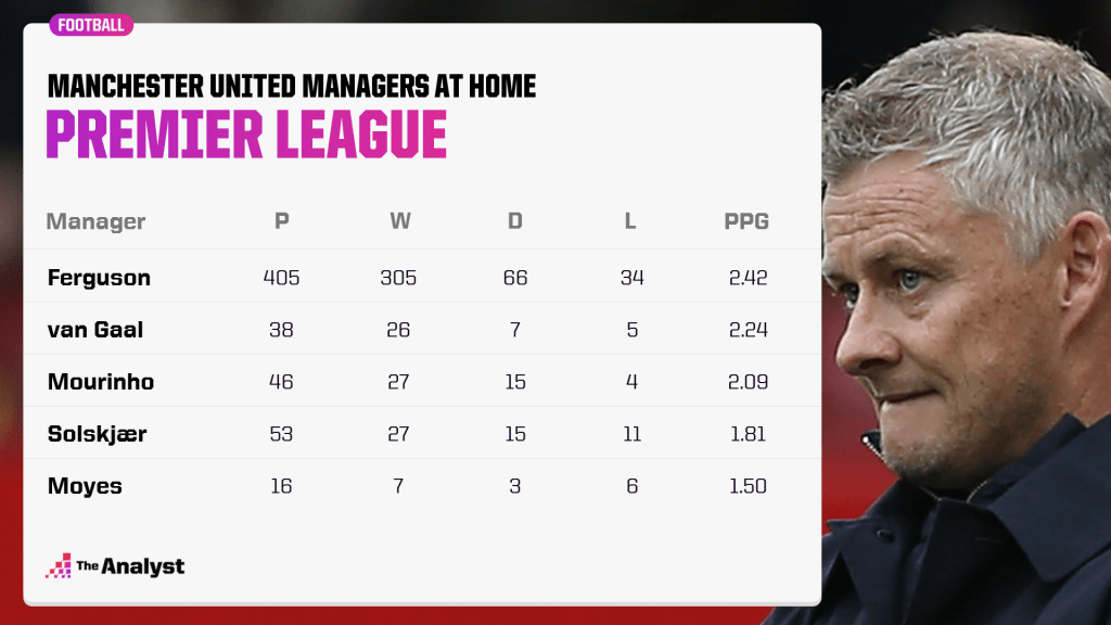 Man Utd managers at home in the PL