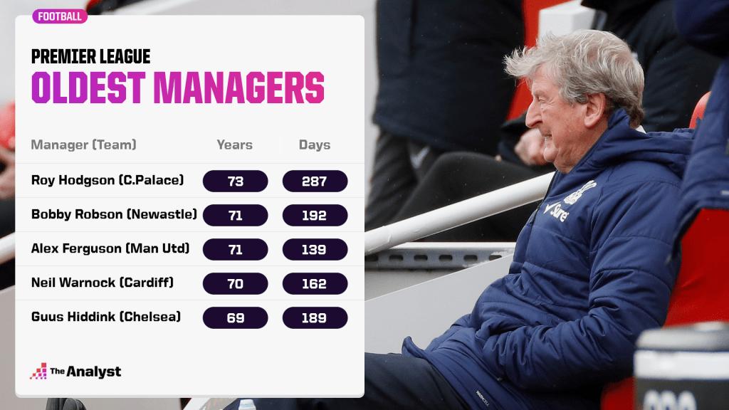 oldest premier league managers