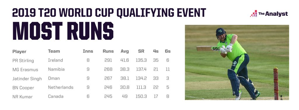Paul Stirling Most Runs in 2019 T20 World Cup Qualifying