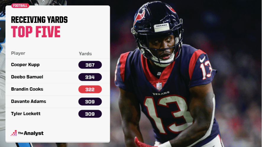 most receiving yards