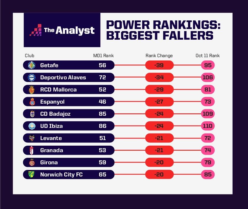 Power Rankings Biggest Fallers