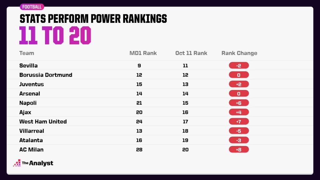 Power Rankings Top 11-20