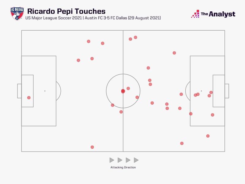 Ricardo Pepi Touches vs Austin
