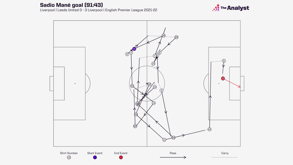Sadio Mané goal sequence vs Leeds