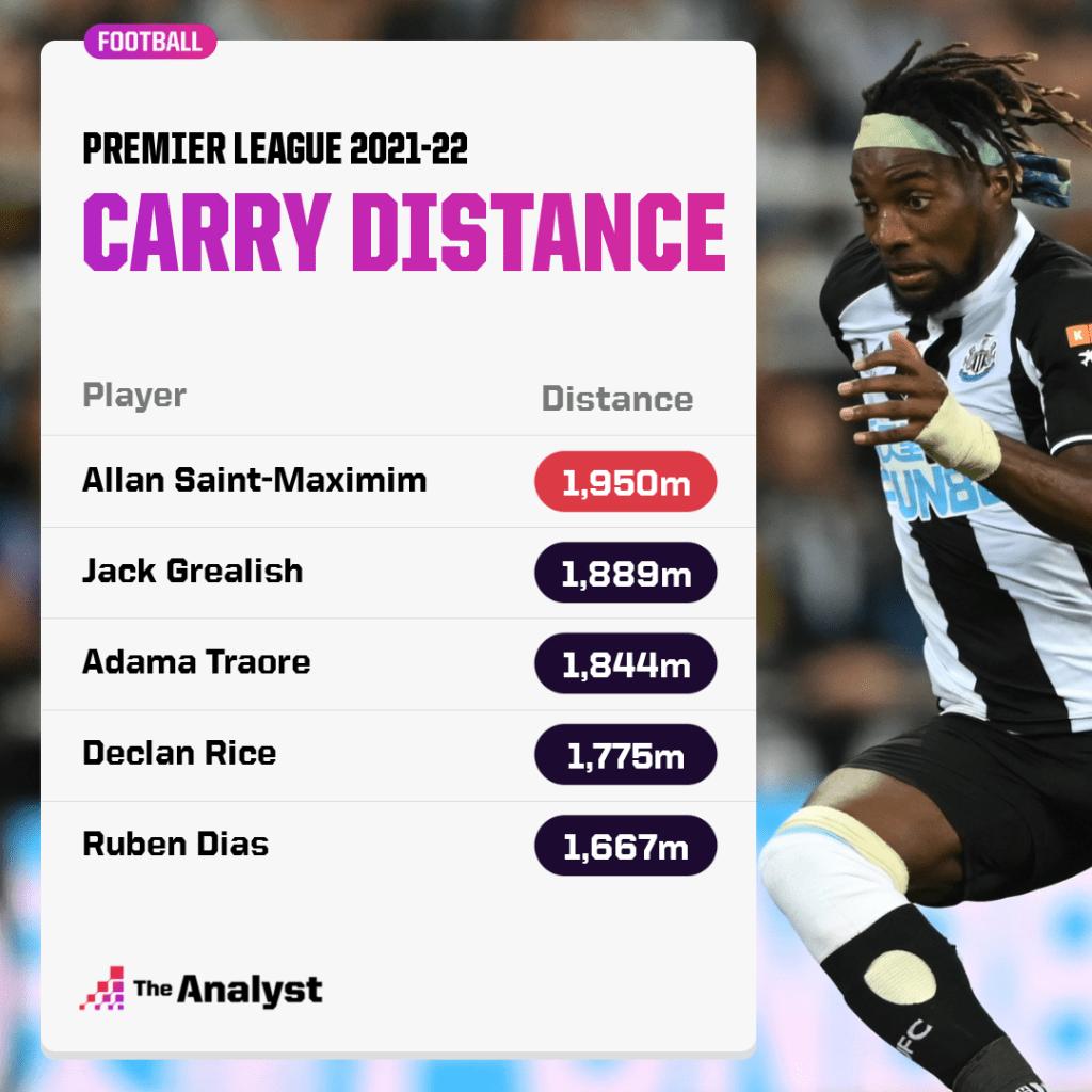 Saint-Maximim Carry Distance Premier League