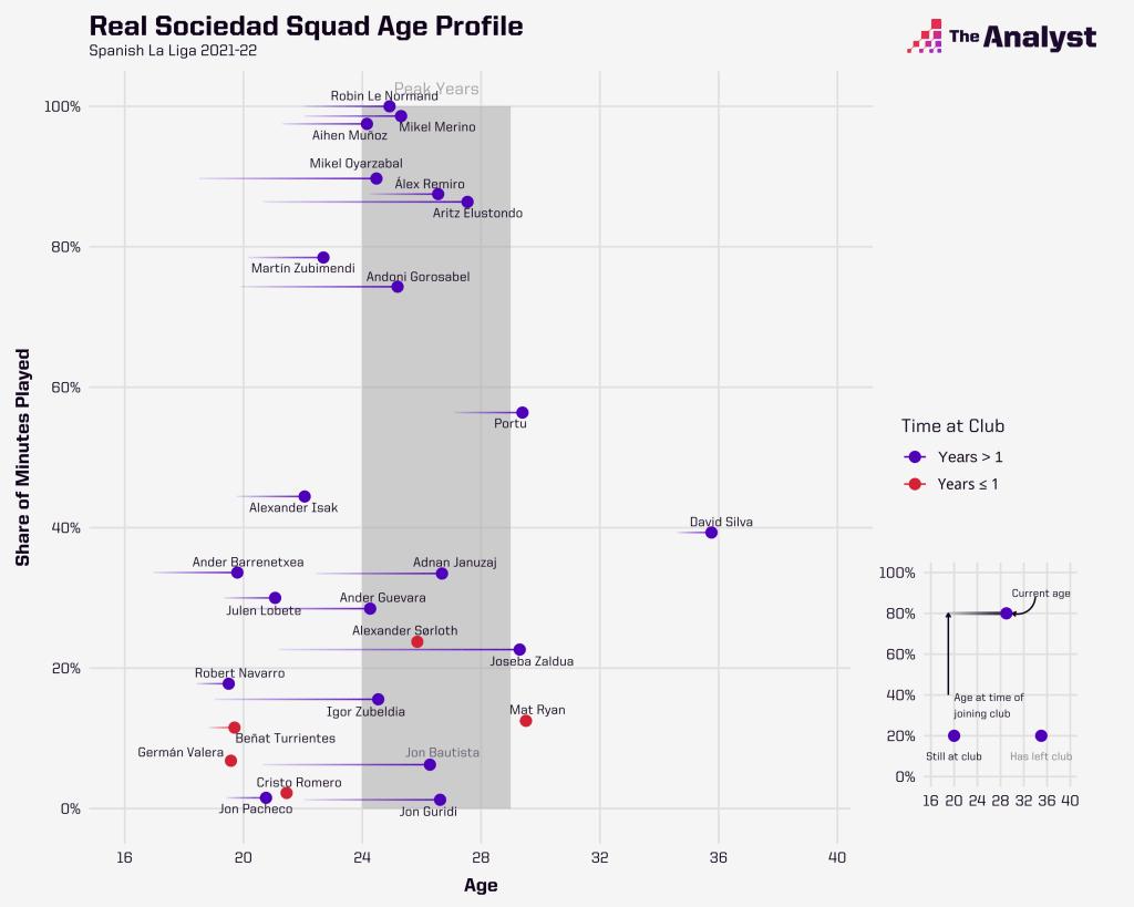 Real Sociedad 2021-22 squad