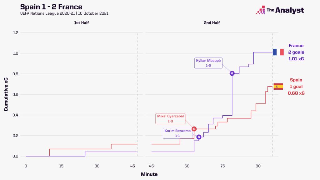 Spain France race chart