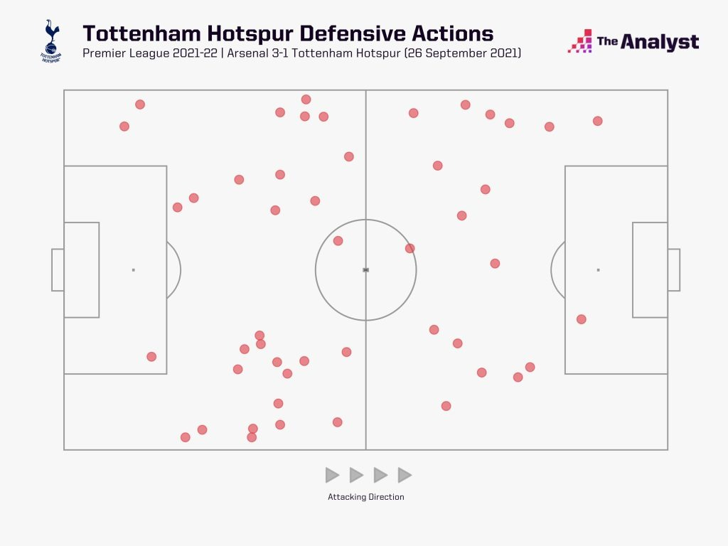 Spurs defensive actions against Arsenal