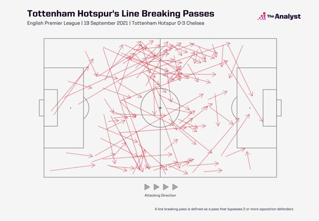 Spurs LineBreaking Passes against Chelsea
