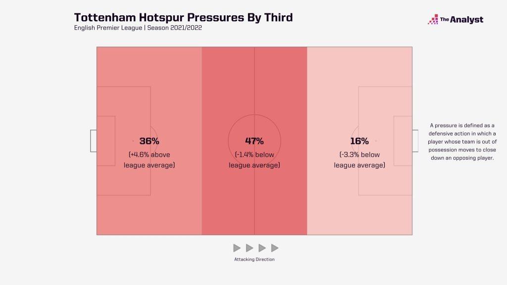 Spurs Pressure Breakdown by Thirds
