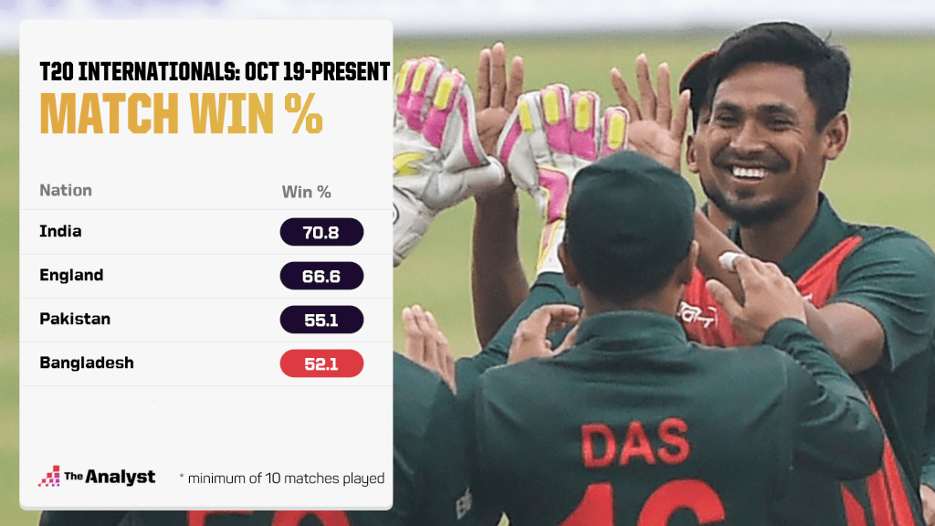 T20 Internationals Best Win %