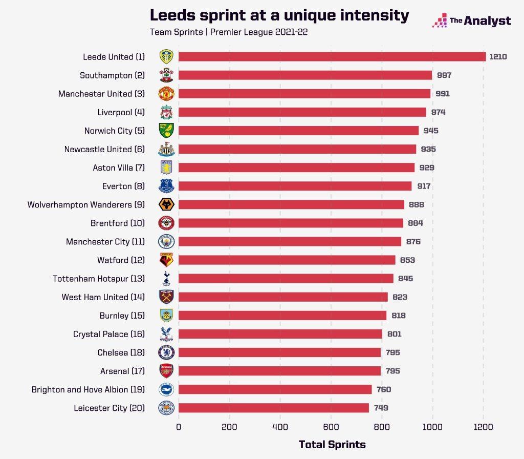 Team Sprint Rankings, The Analyst