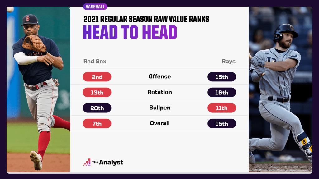 Red Sox vs. Rays head to head
