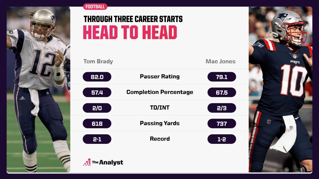 Jones vs. Brady through first three starts