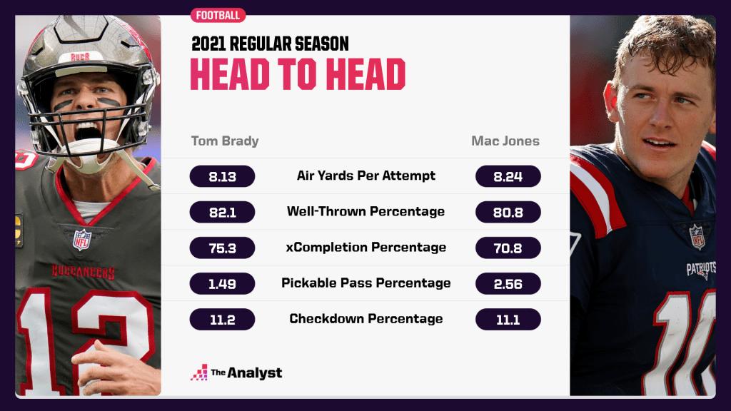 2021 Brady vs. Jones head to head