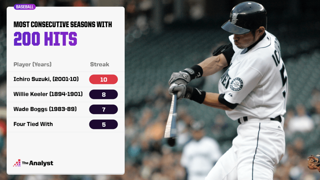 most consecutive seasons with 200 hits