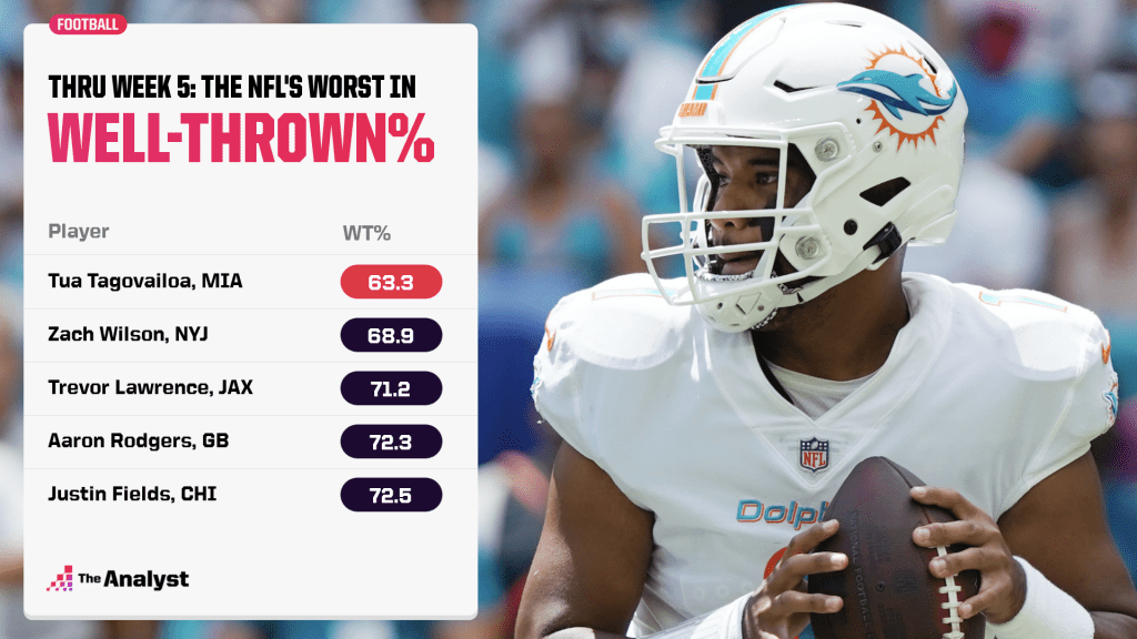 the NFL's worst well-thrown percentages
