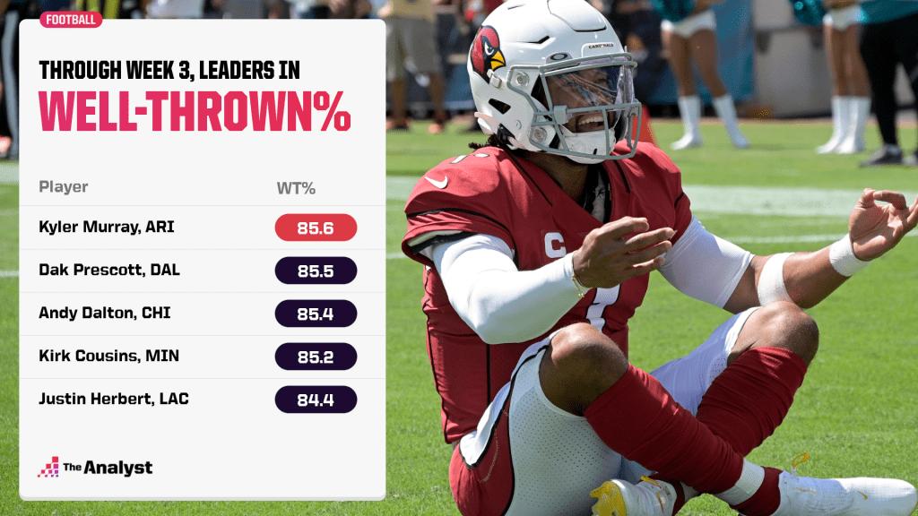 NFL leaders in well-thrown percentage