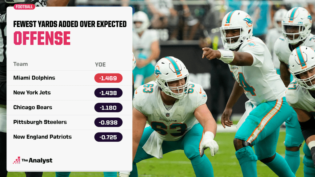 yards over expected rankings
